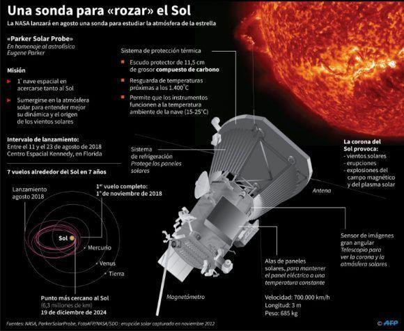 Sonda-Parker-Sputnik