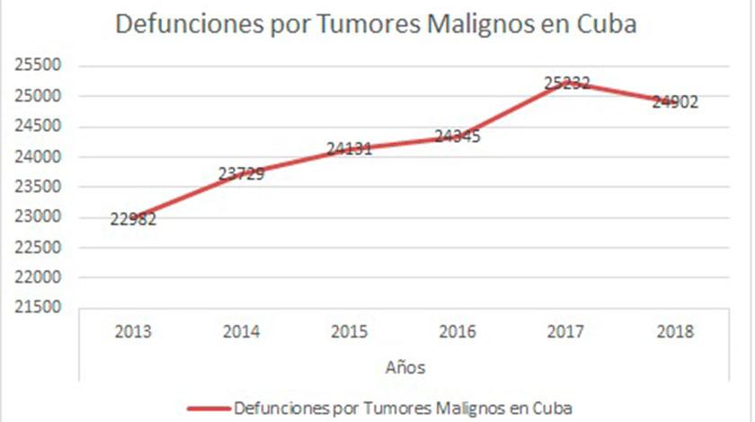02042020_tumores-gráfico.jpg