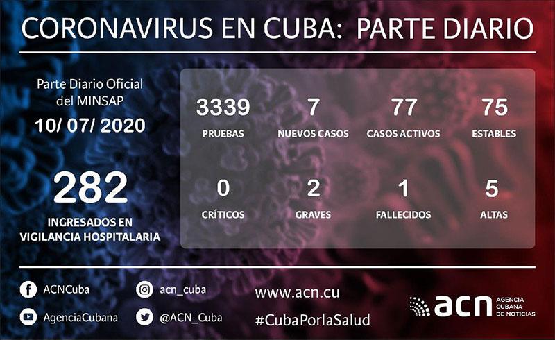 Cuba reporta 7 nuevos casos de COVID-19, un fallecido y 5 altas médicas