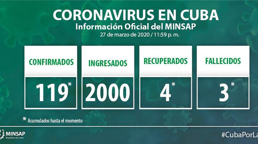 Cuba llega a más de un centenar de casos de COVID-19 y reporta un tercer fallecido