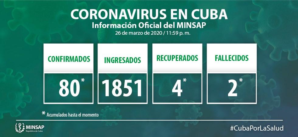 http://www.acn.cu/images/2020/Marzo/parte-2703.jpg