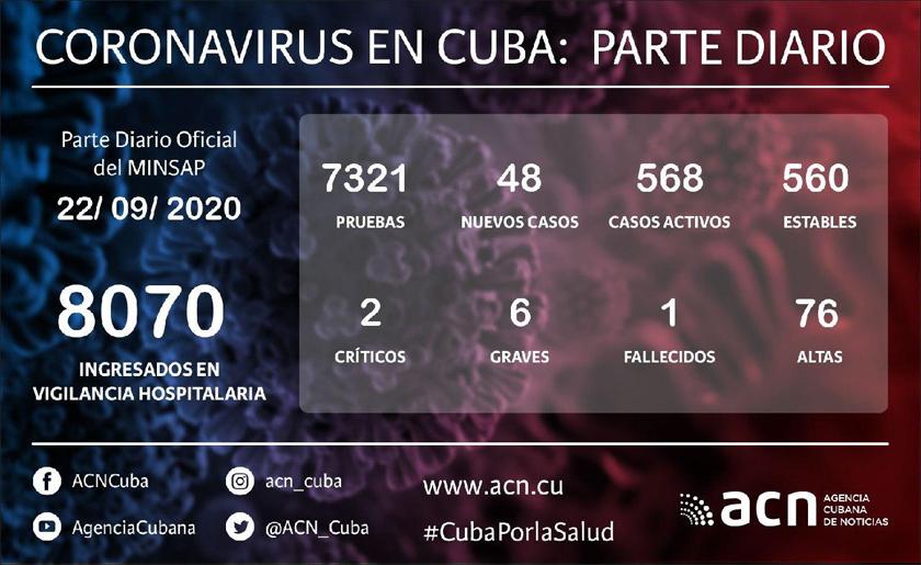 Coronavirus en Cuba: Parte de cierre del día 22 de septiembre a las 12 de la noche