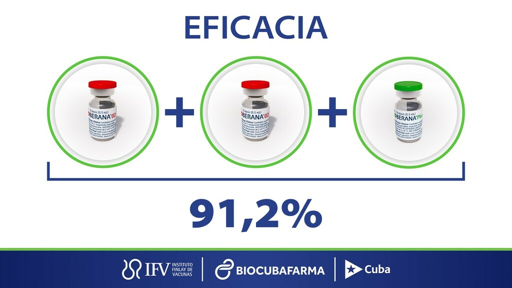 Esquema de tres dosis de Soberana 02 muestra eficacia de 91,2 por ciento