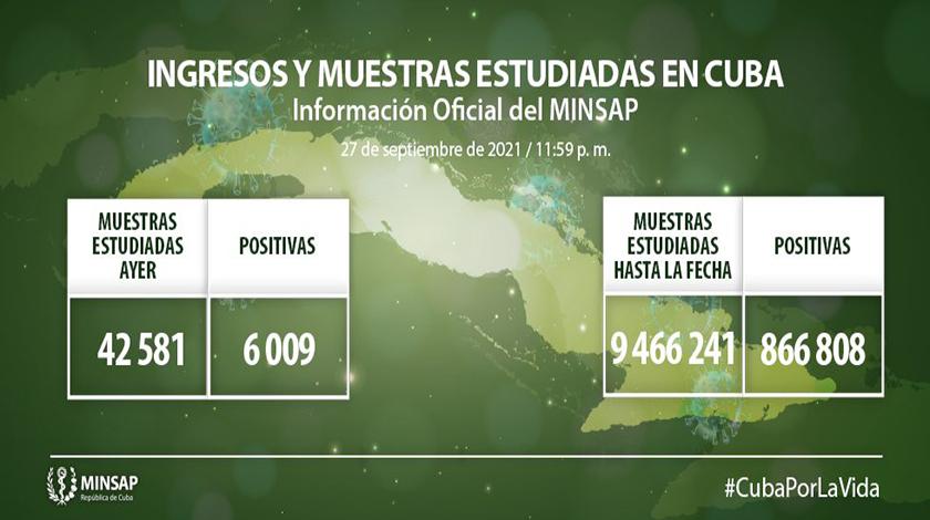 Cuba reportó al cierre de este lunes seis mil nueve nuevos casos positivos al SARS-CoV-2 y 51 fallecidos a causa de la COVID-19, informó esta mañana el doctor Francisco Durán García, director de Epidemiología del Ministerio de Salud Pública (MINSAP).